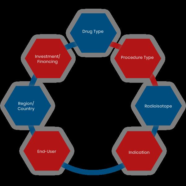 Radioimmunotherapy Market Ecosystem