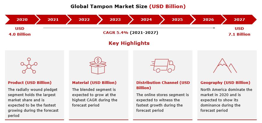 Tampon Market