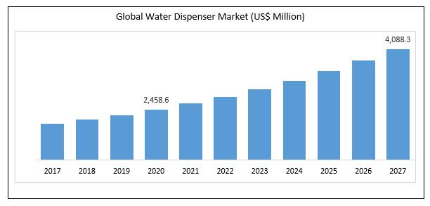 Water Dispenser Market