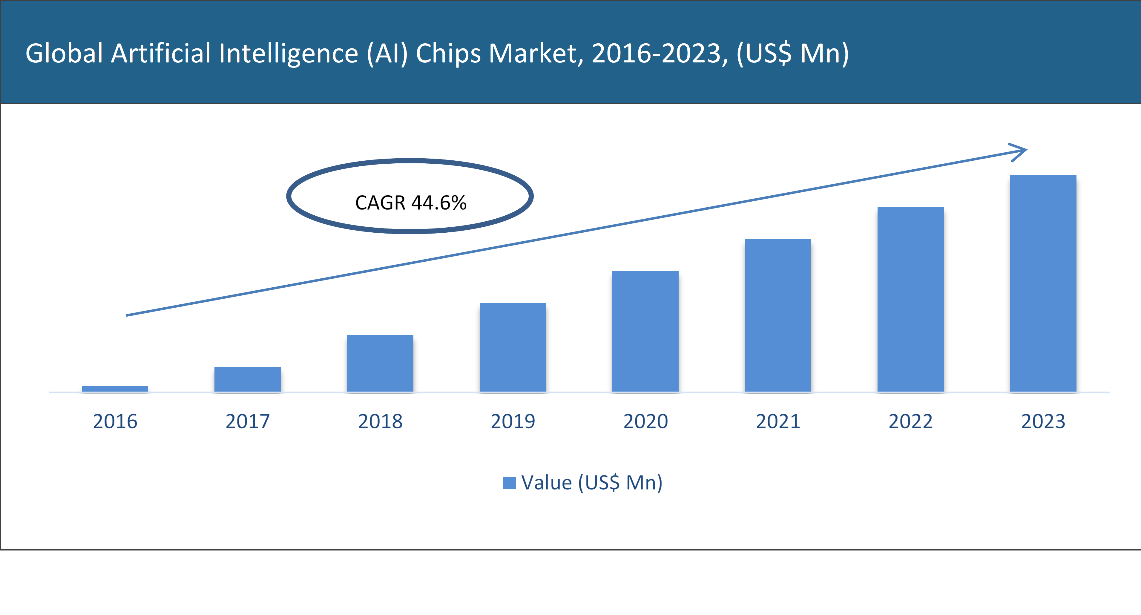 Artificial Intelligence (AI) Chips Market