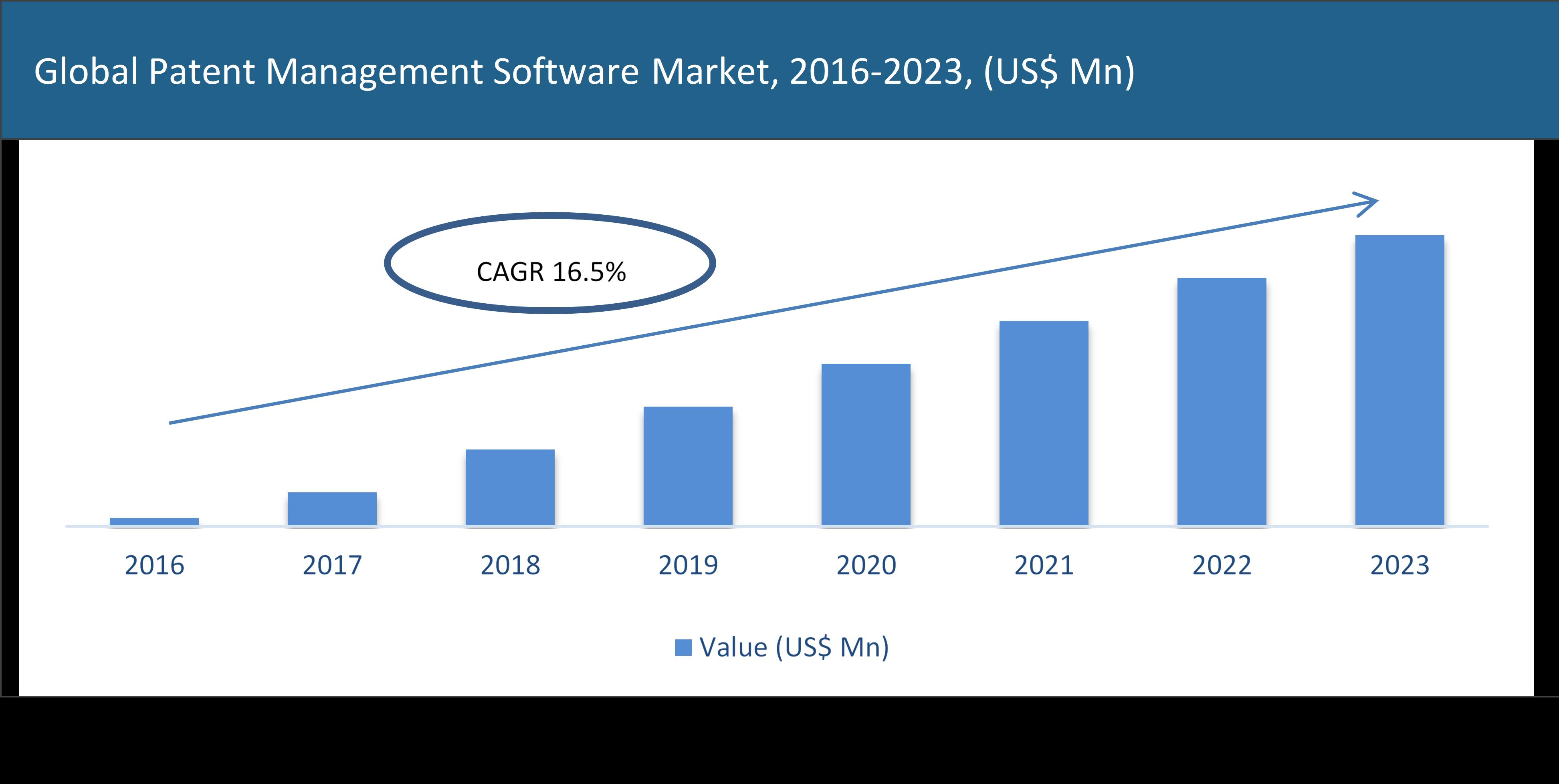 Global Patent Management Software Market