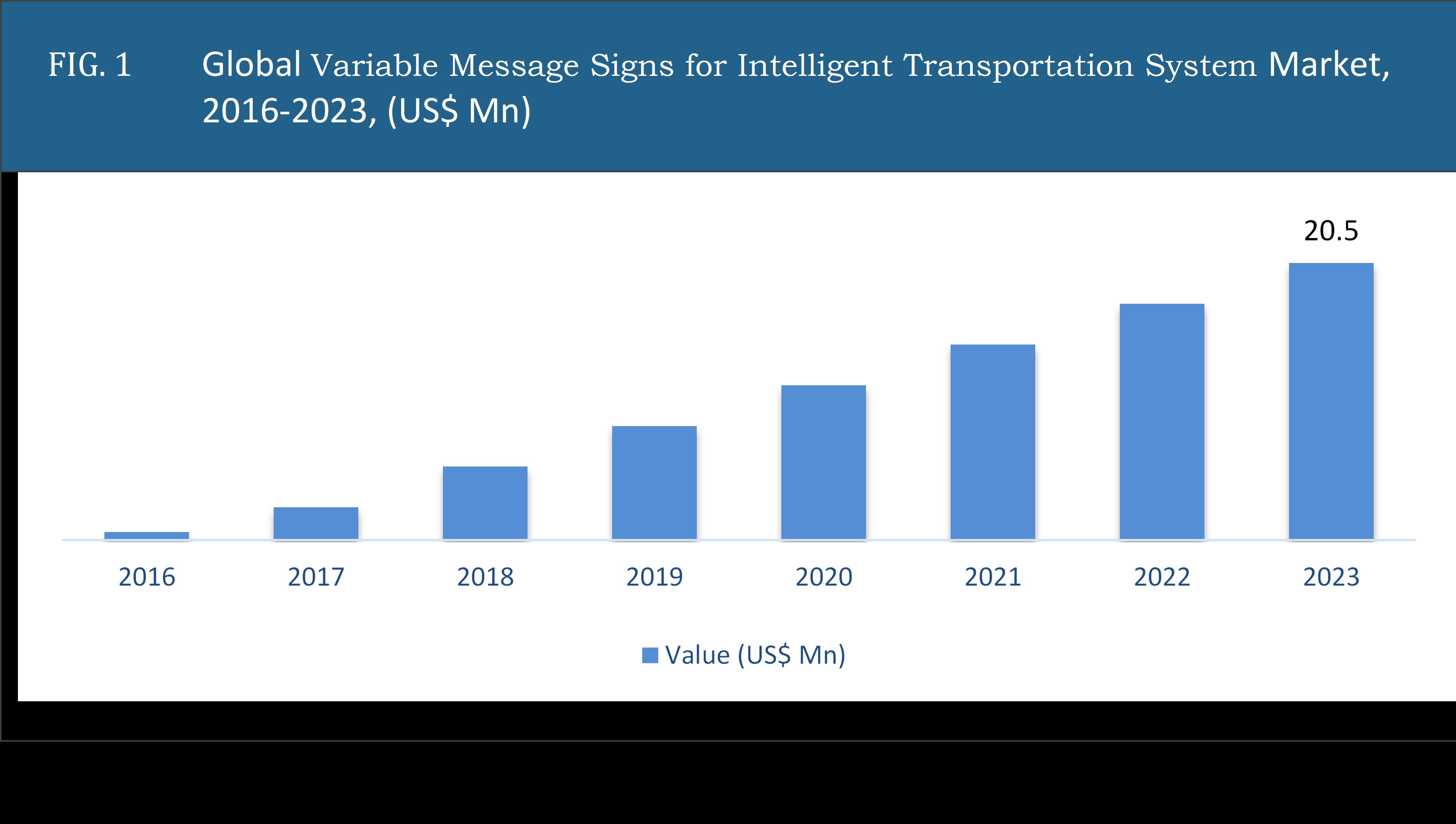 Variable Message Signs for Intelligent Transportation System Market
