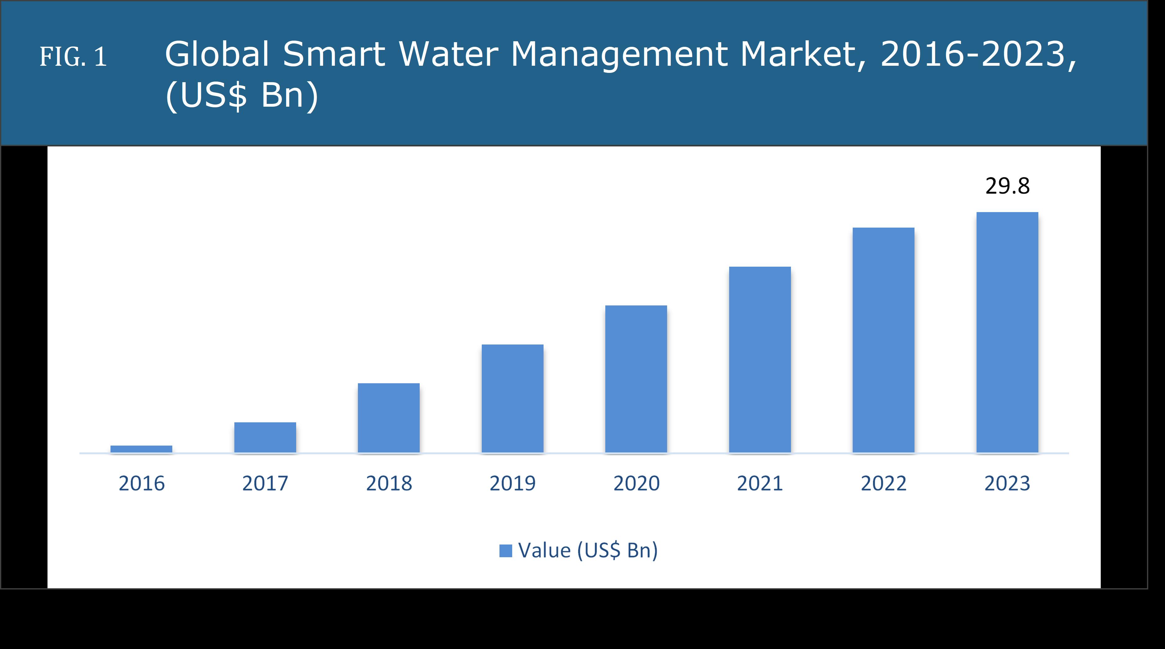 Global Smart Water Management Market