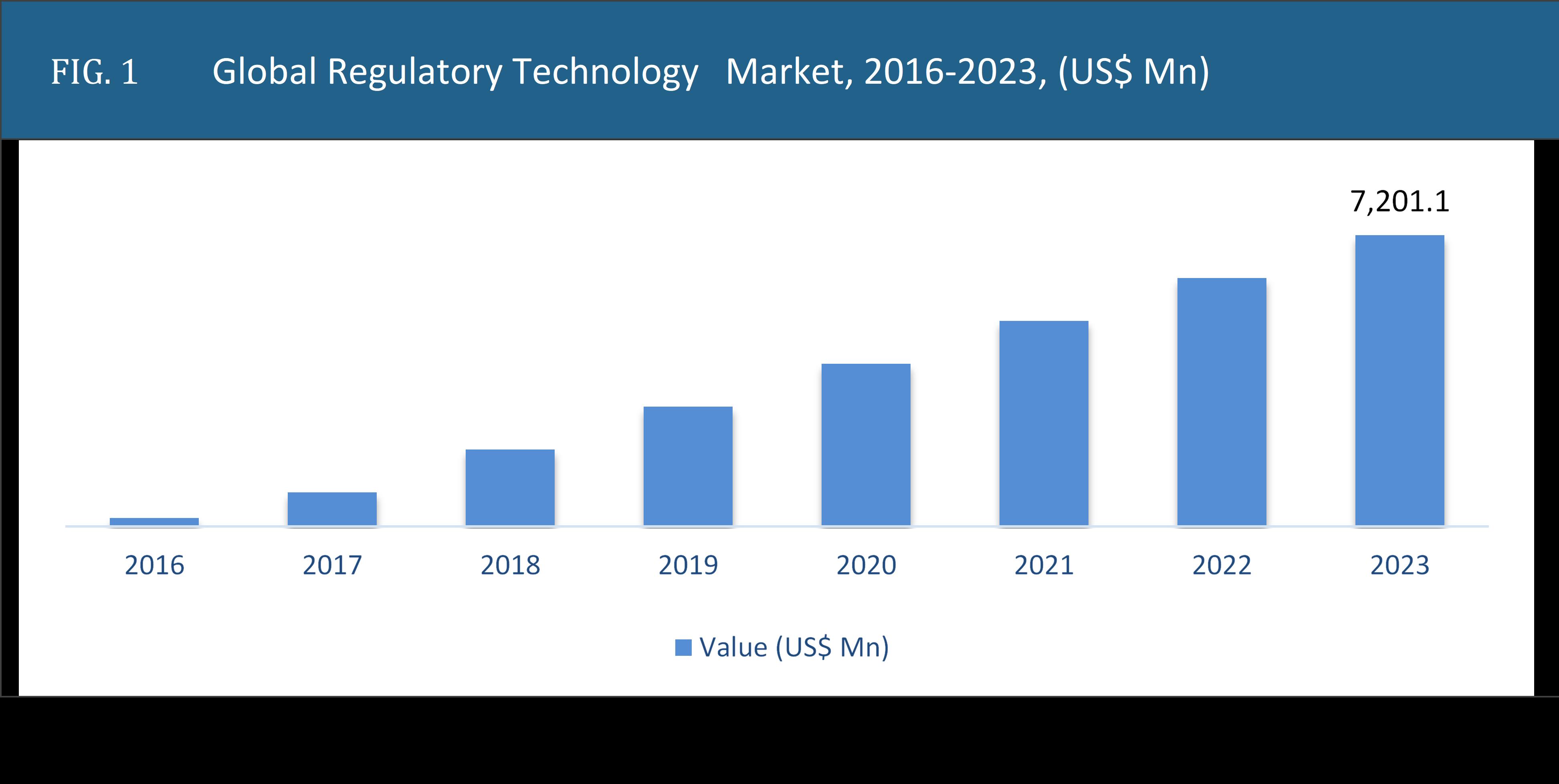 Regulatory Technology Market