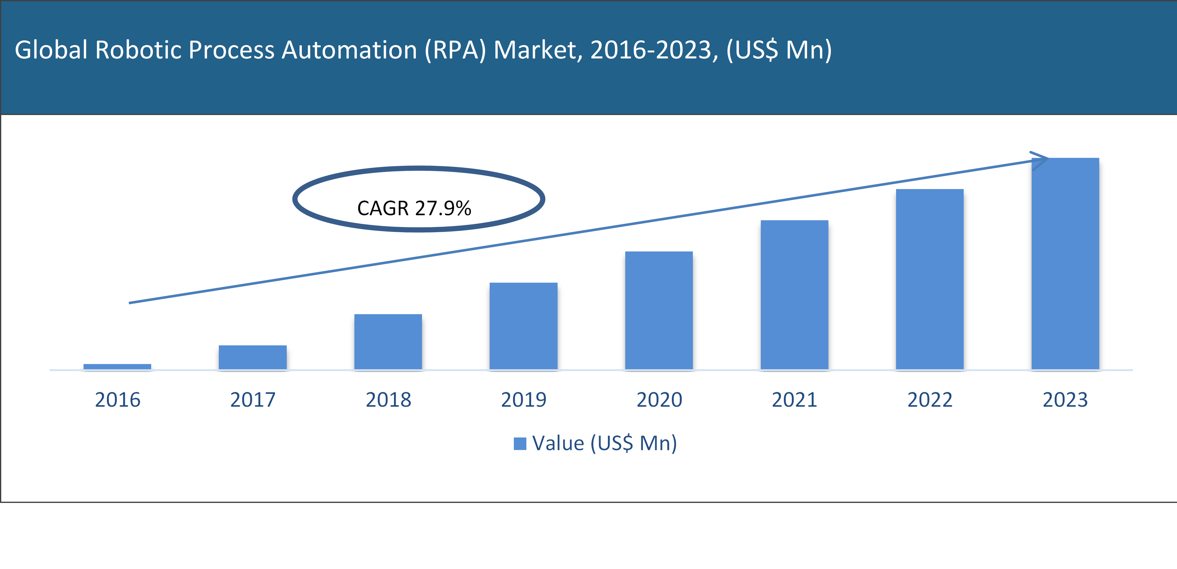 Global Robotic Process Automation (RPA) Market