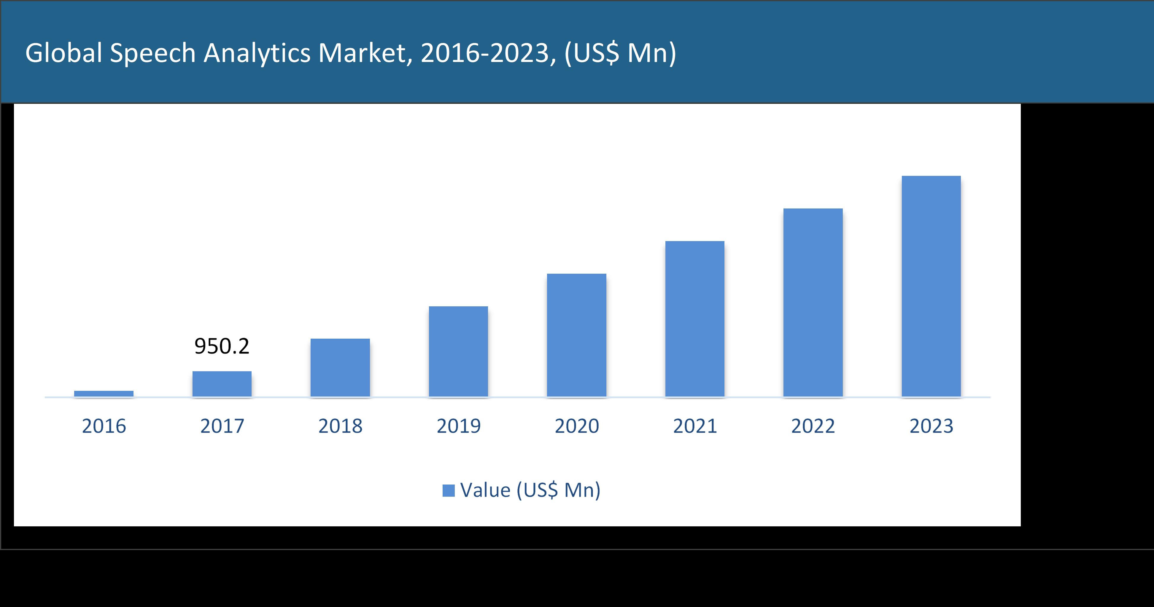 Global Speech Analytics Market