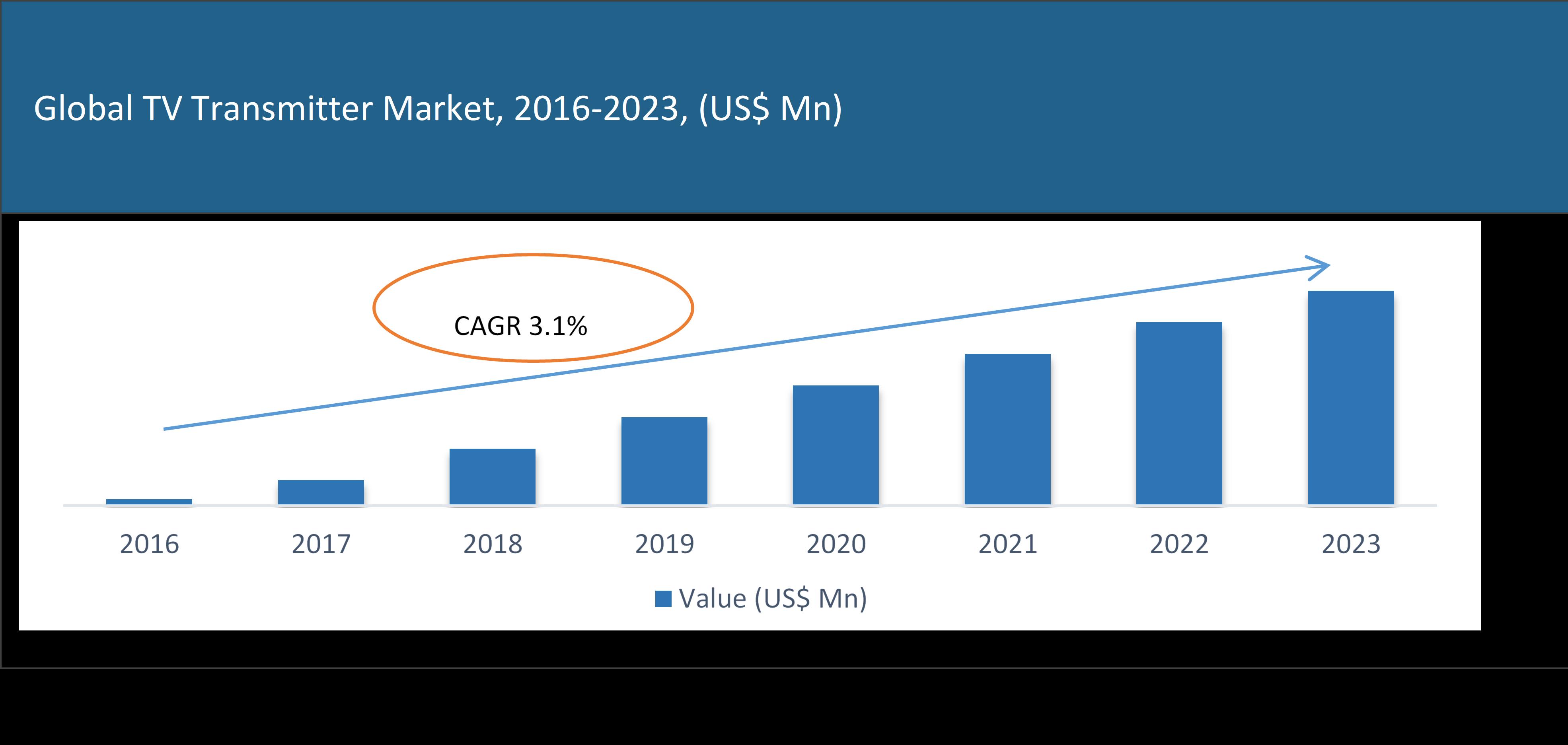 Global TV Transmitter Market