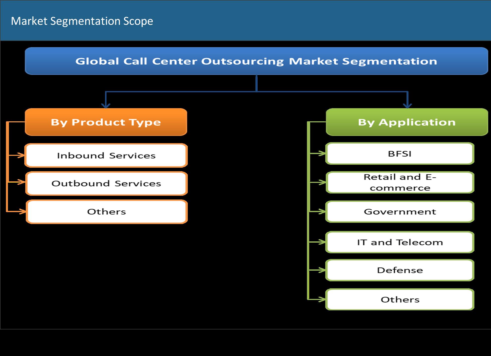 Call Center Outsourcing Market Segmentation
