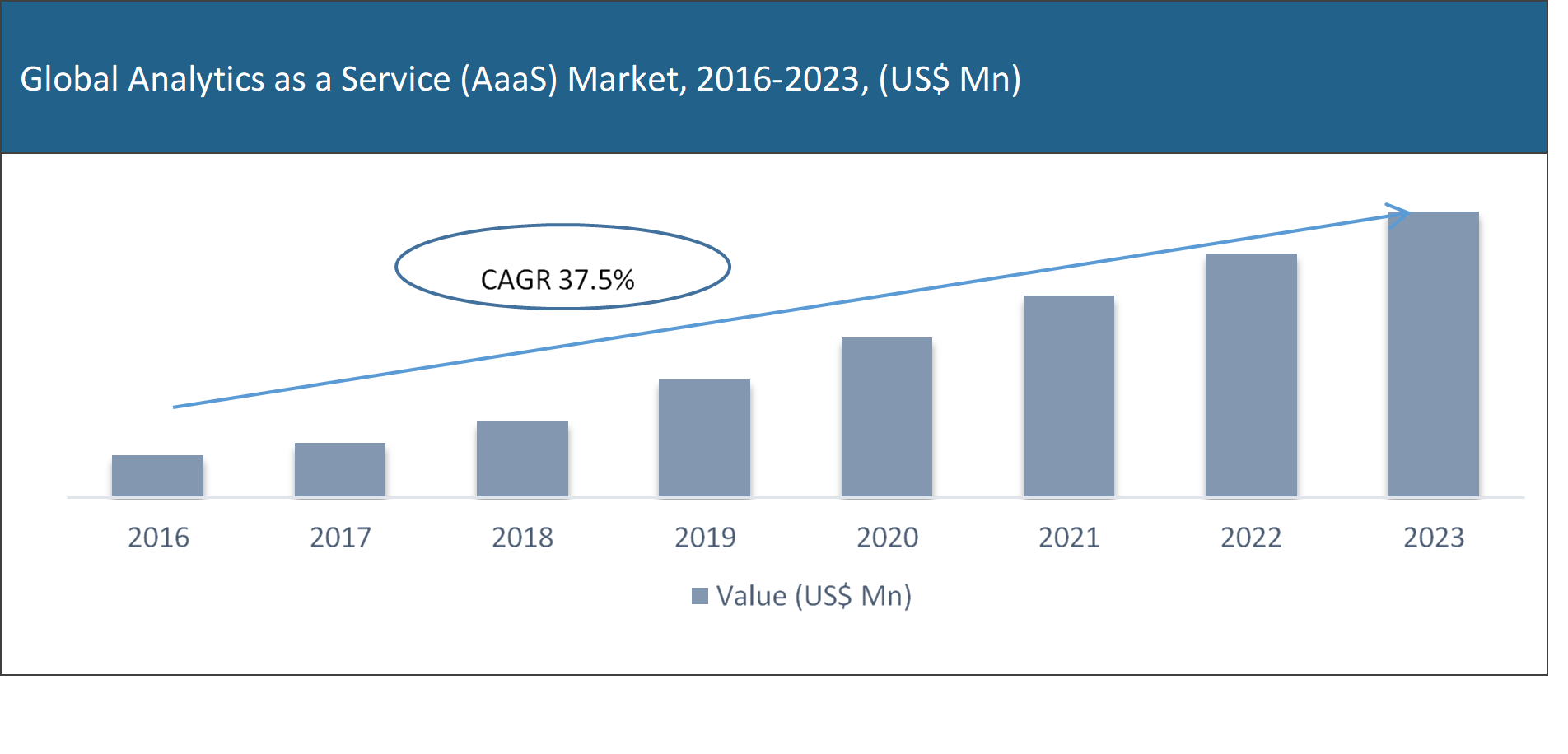 Analytics as a Service (AaaS) Market