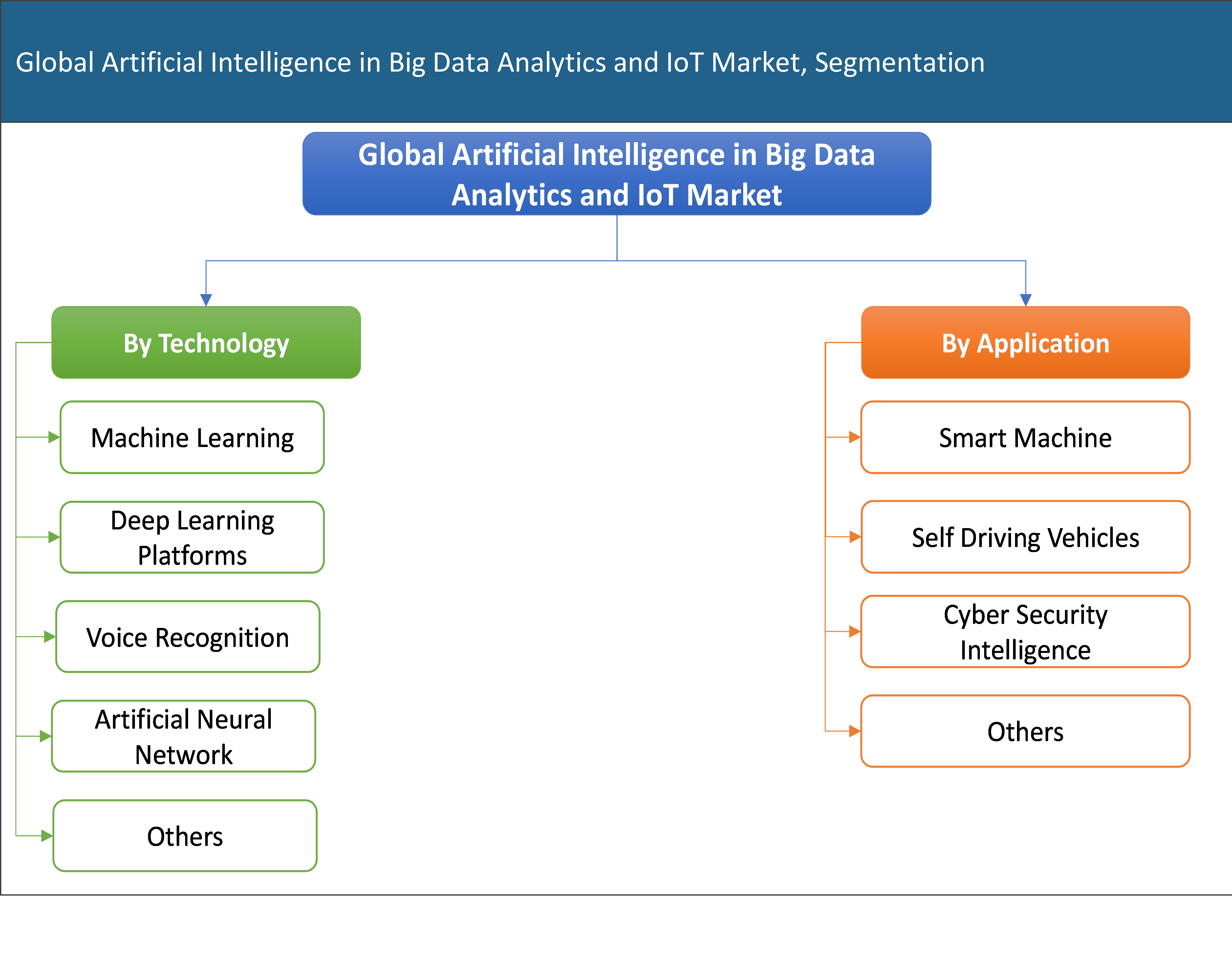 Global Artificial Intelligence in Big Data Analytics and IoT Market