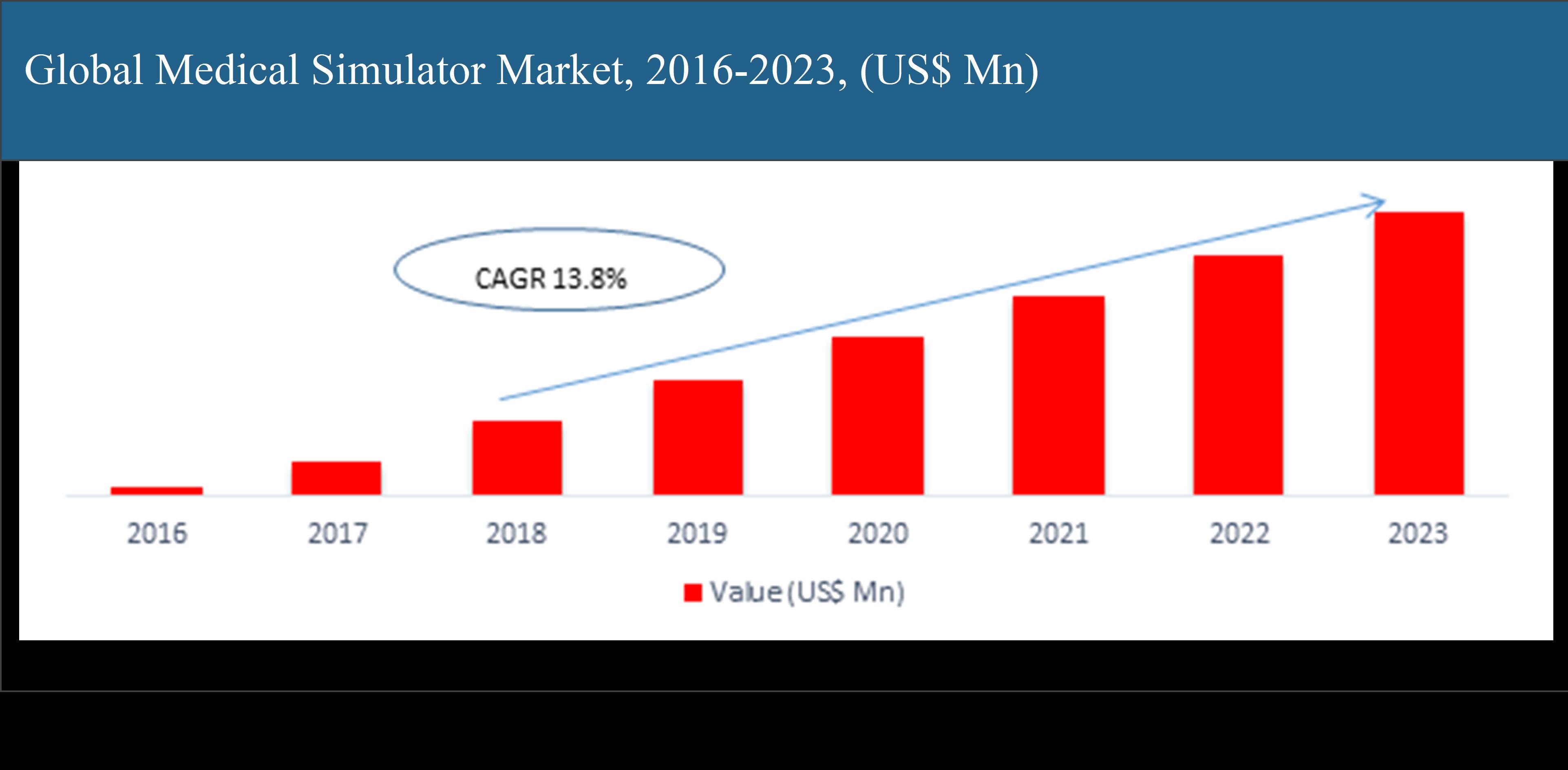 Global Medical Simulator Market