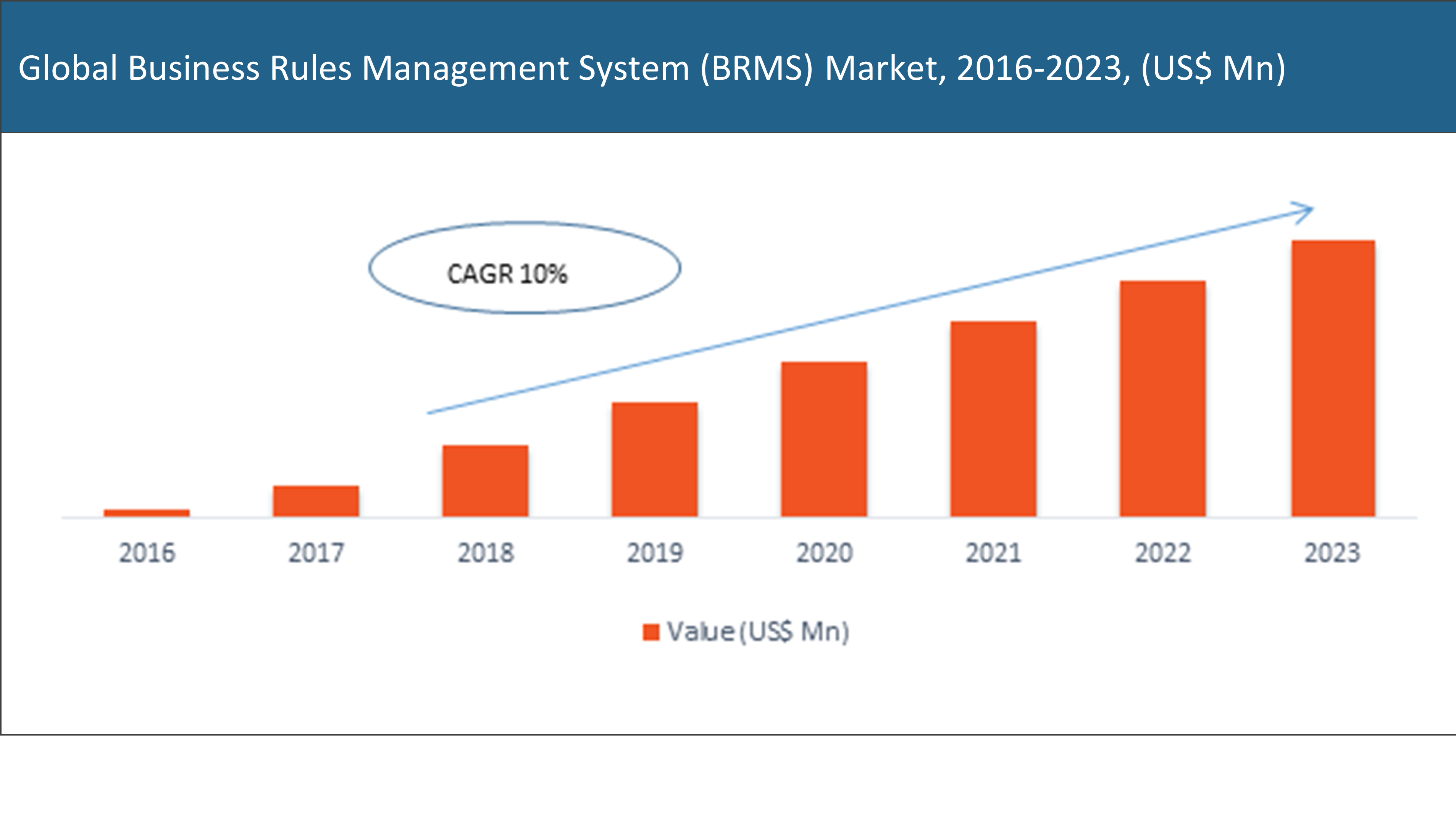 Global Business Rules Management System (BRMS) Market