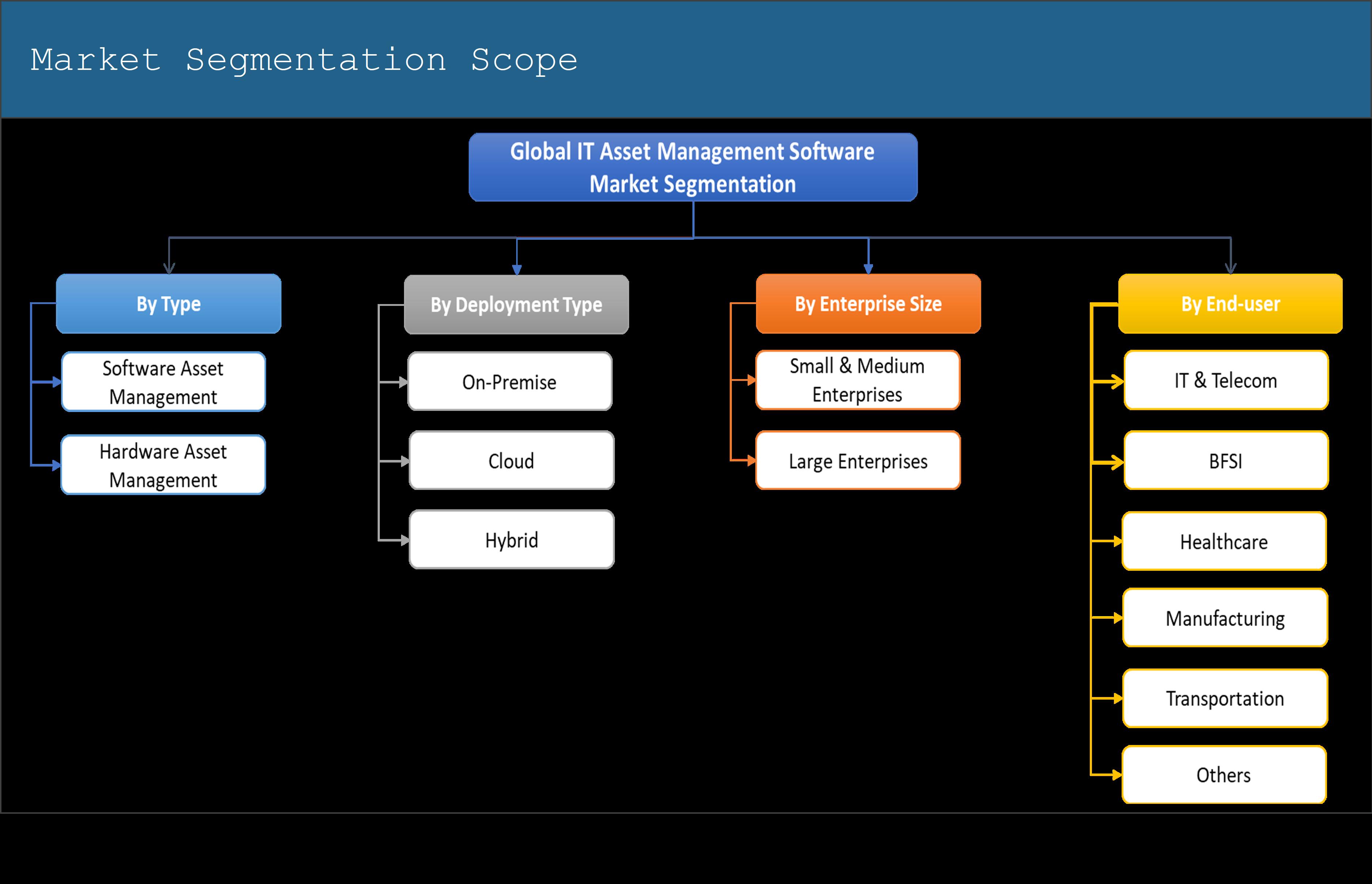 Global IT Asset Management Software Market Segmentation