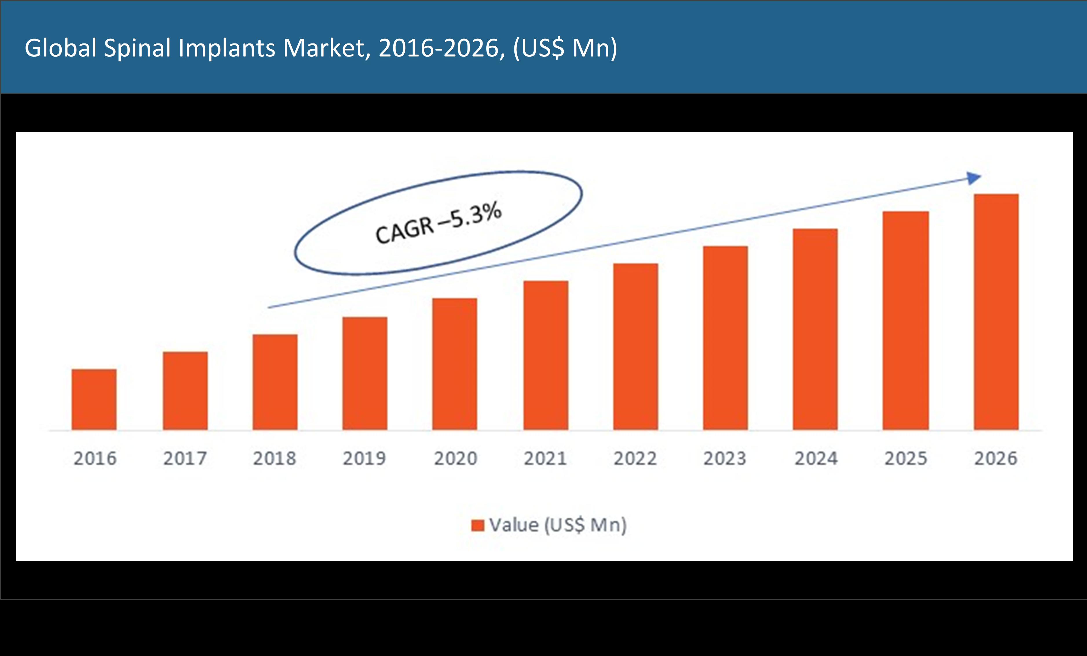 Spinal Implants Market