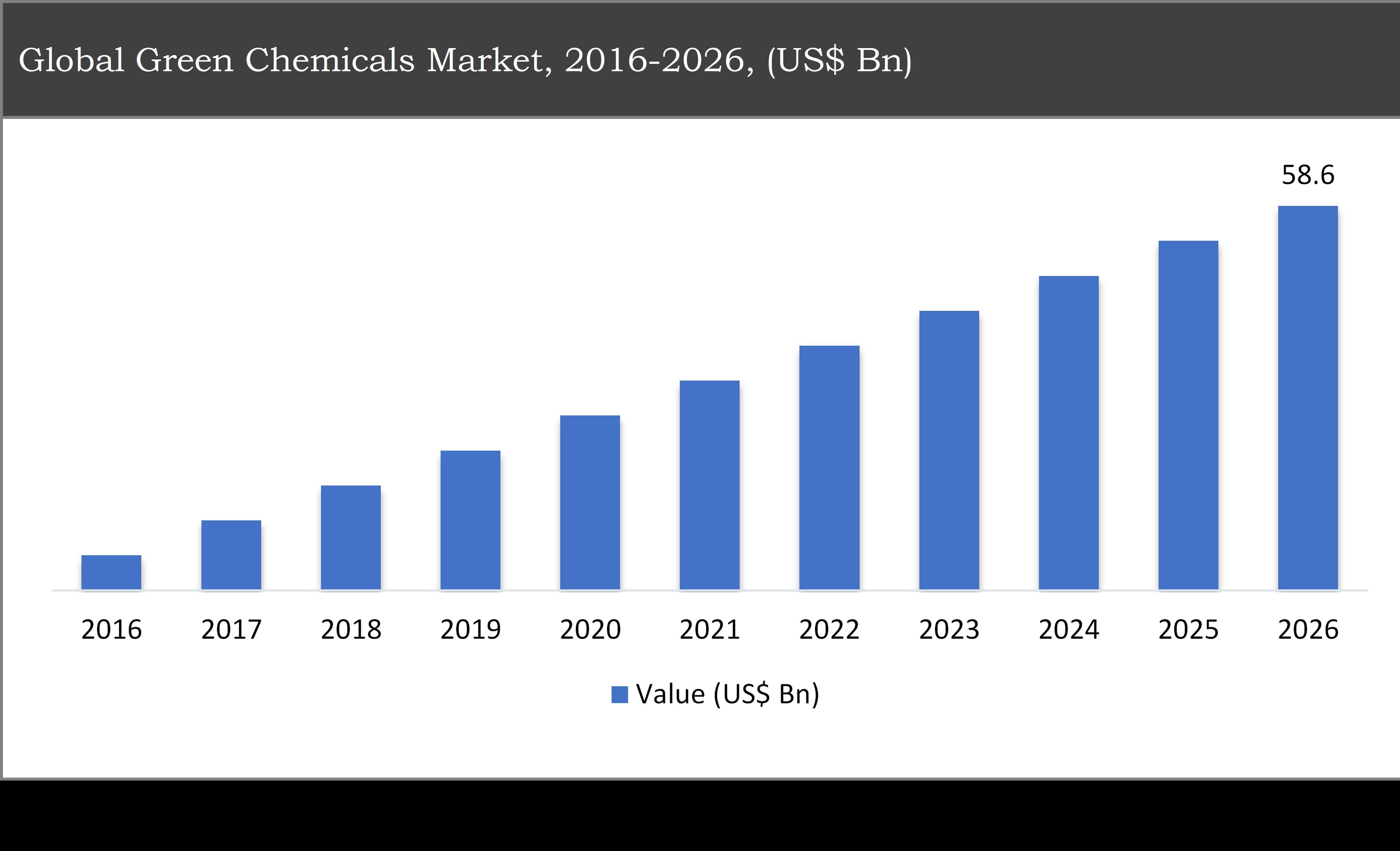 Global Green Chemicals Market, 2016-2026