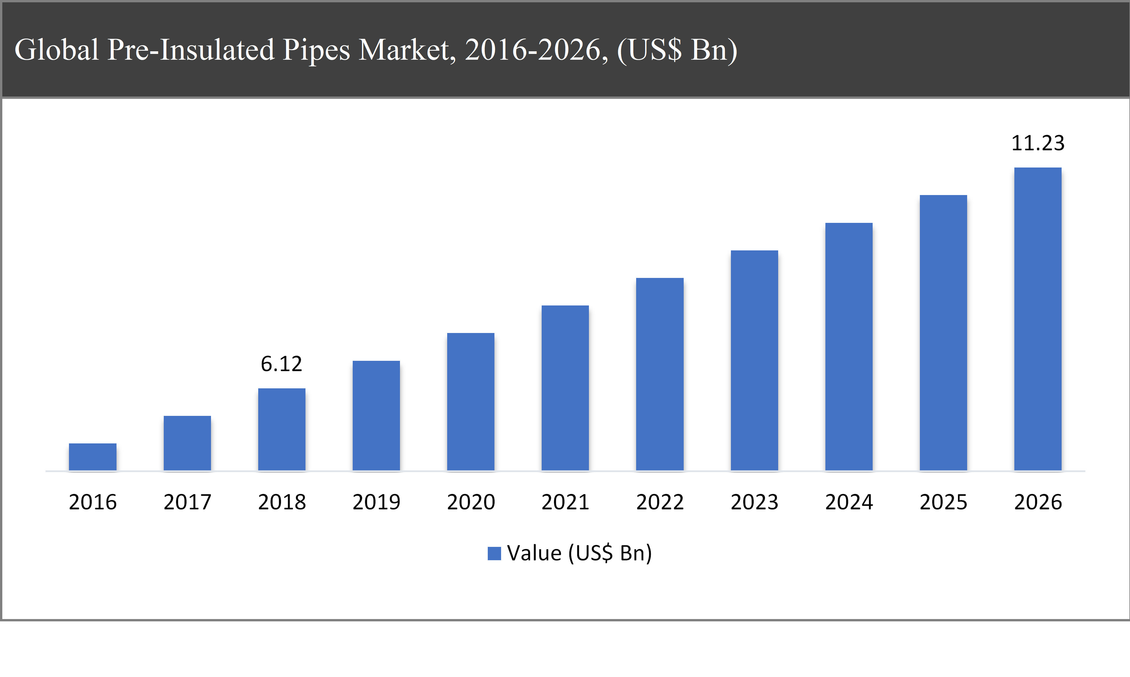 Global Pre-Insulated Pipes Market, 2016-2026