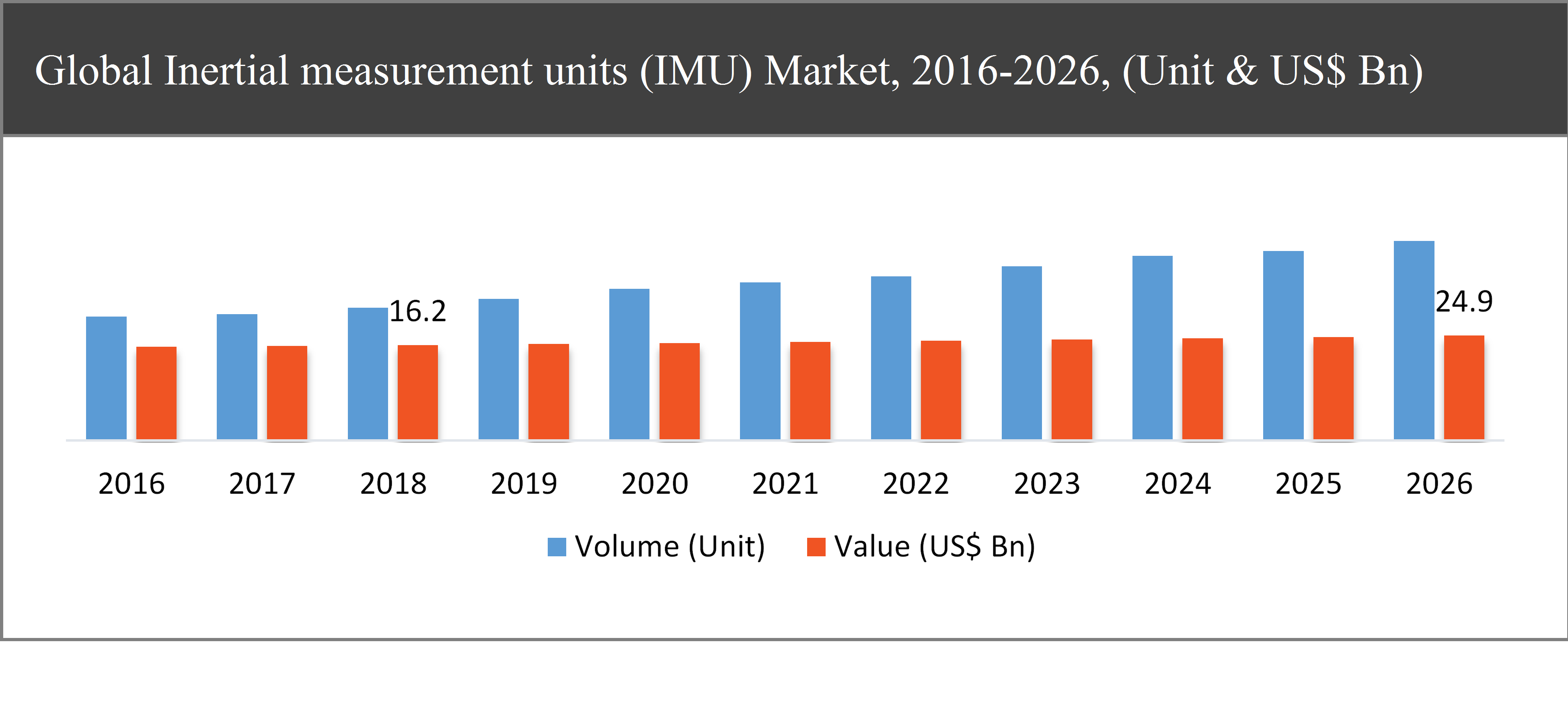 Inertial measurement units (IMU) Market