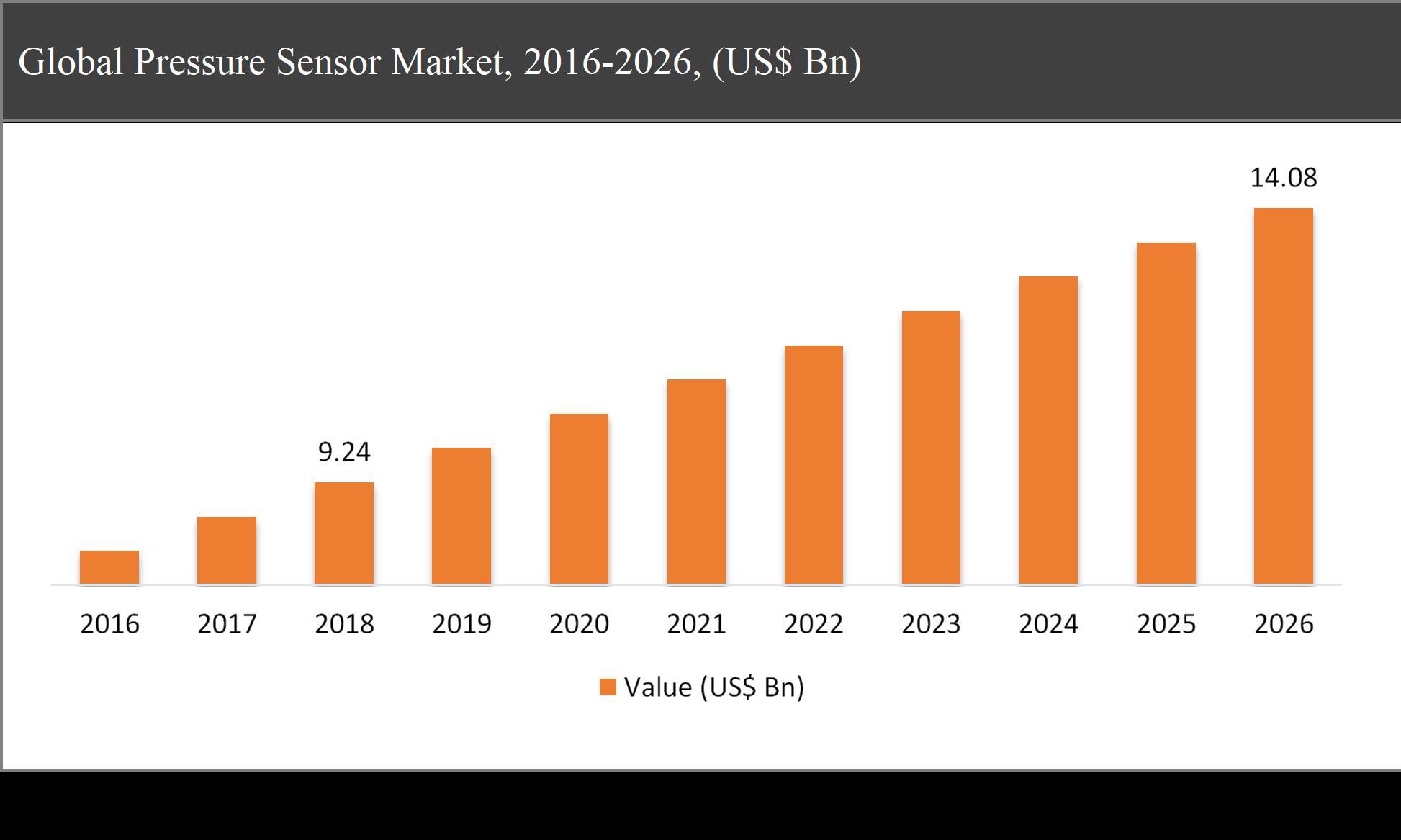 Global Pressure Sensor Market, 2016-2026, (US$ Bn)