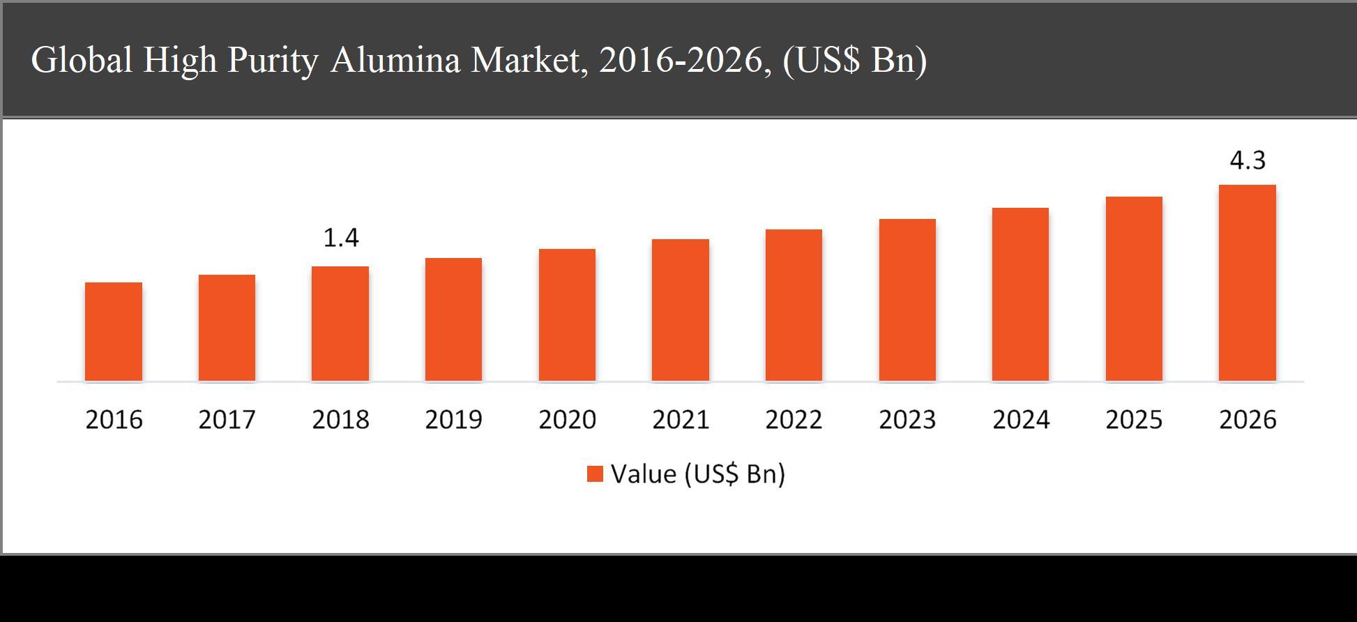 Global High Purity Alumina Market, 2016-2026, (US$ Bn)
