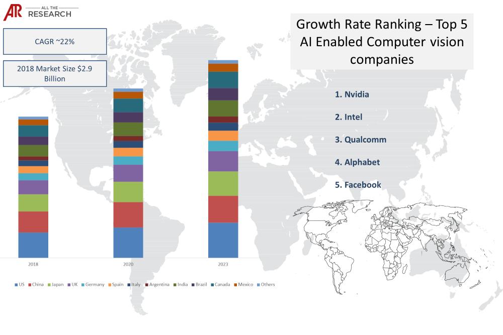 AI in Computer Vision Market Statistics Glimpse