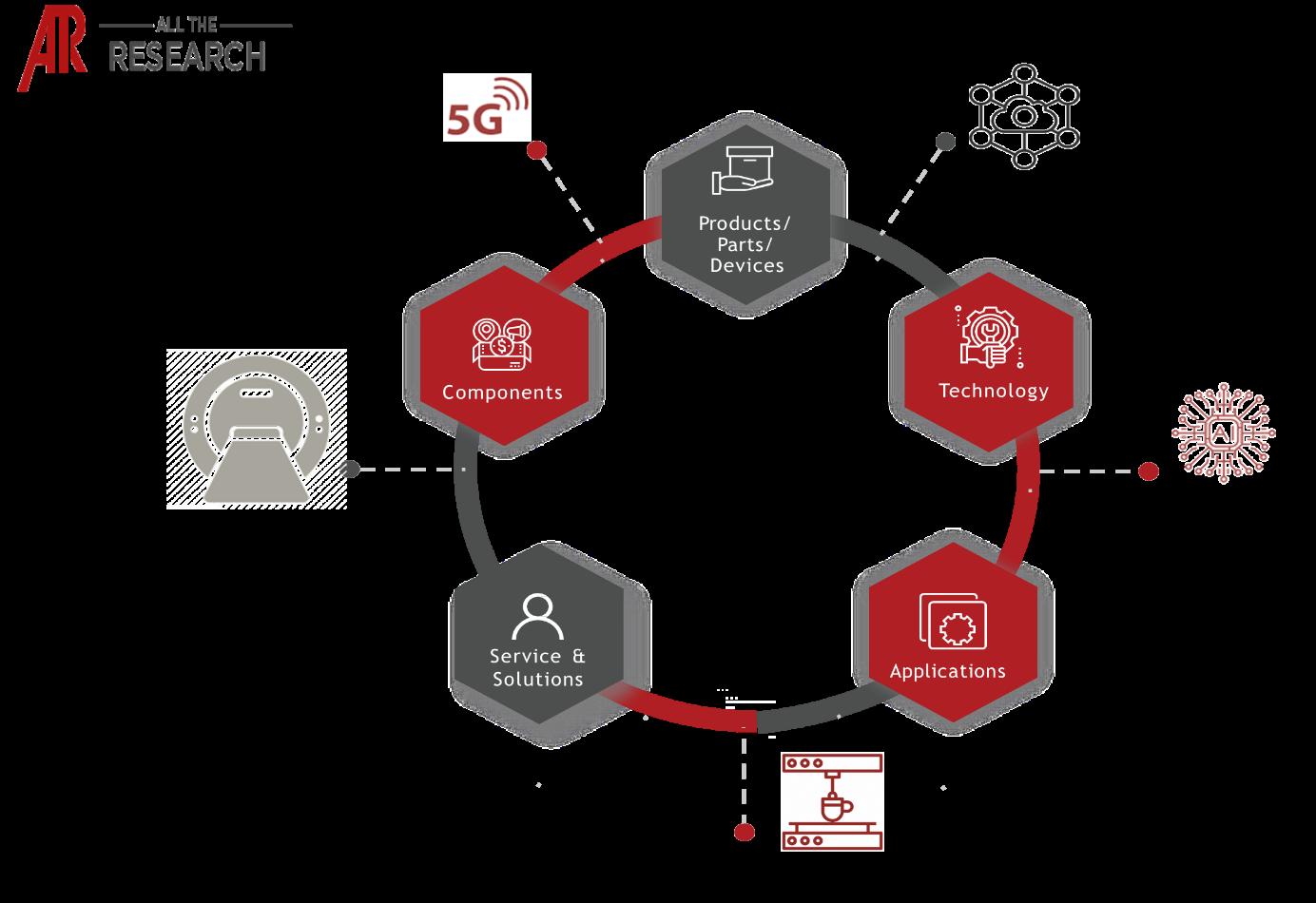 AR VR in Healthcare Major Interconnectivities