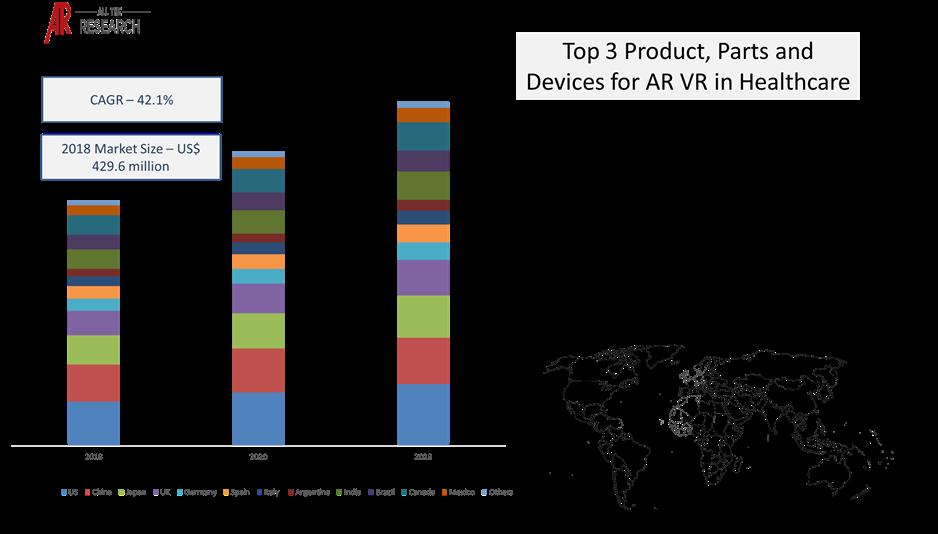 Market Statistics Glimpse AR VR in Healthcare