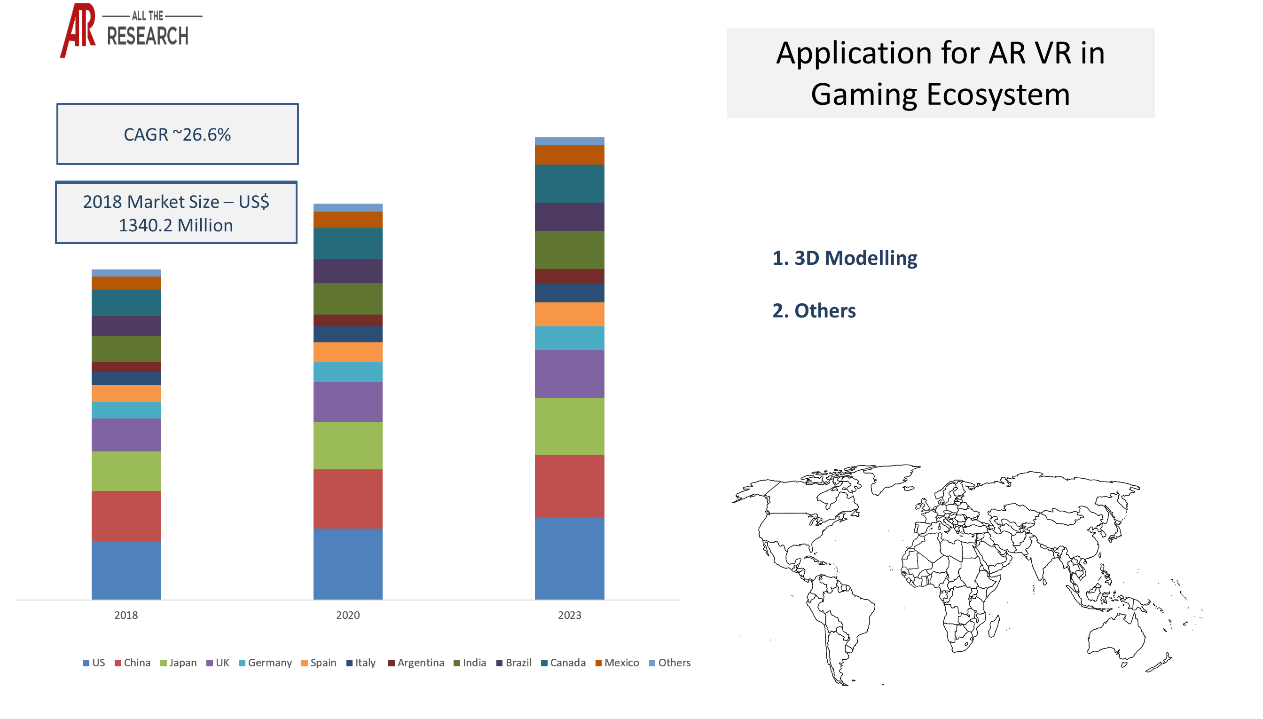 Augmented reality & virtual reality in gaming ecosystem- Market Statistics Glimpse