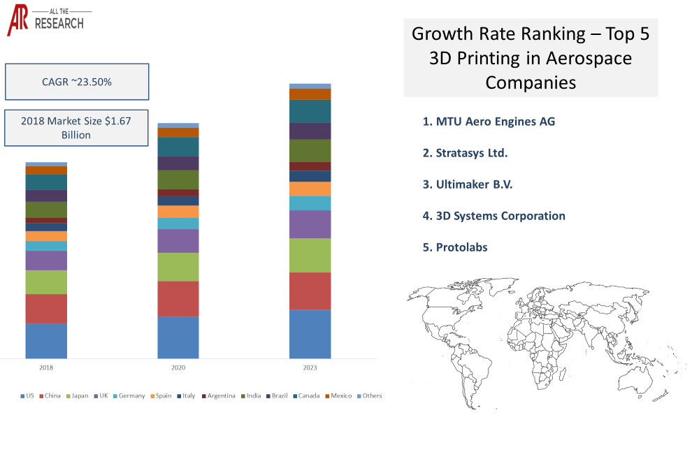 3D Printing in Aerospace Market - Ecosystem Statistics Glimpse