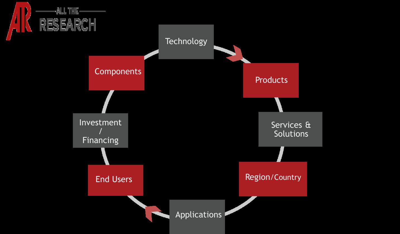 Global 3D Printing in Aerospace Market Ecosystem Snapshot