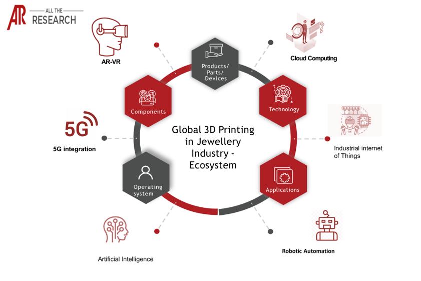 3D Printing in Jewellery Market Ecosystem Major Interconnectivities