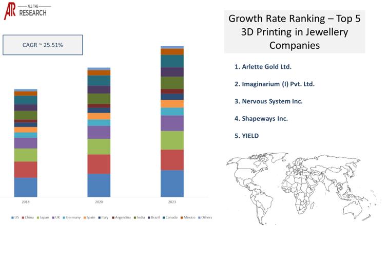 3D Printing in Jewellery Market Ecosystem Market Statistics Glimpse