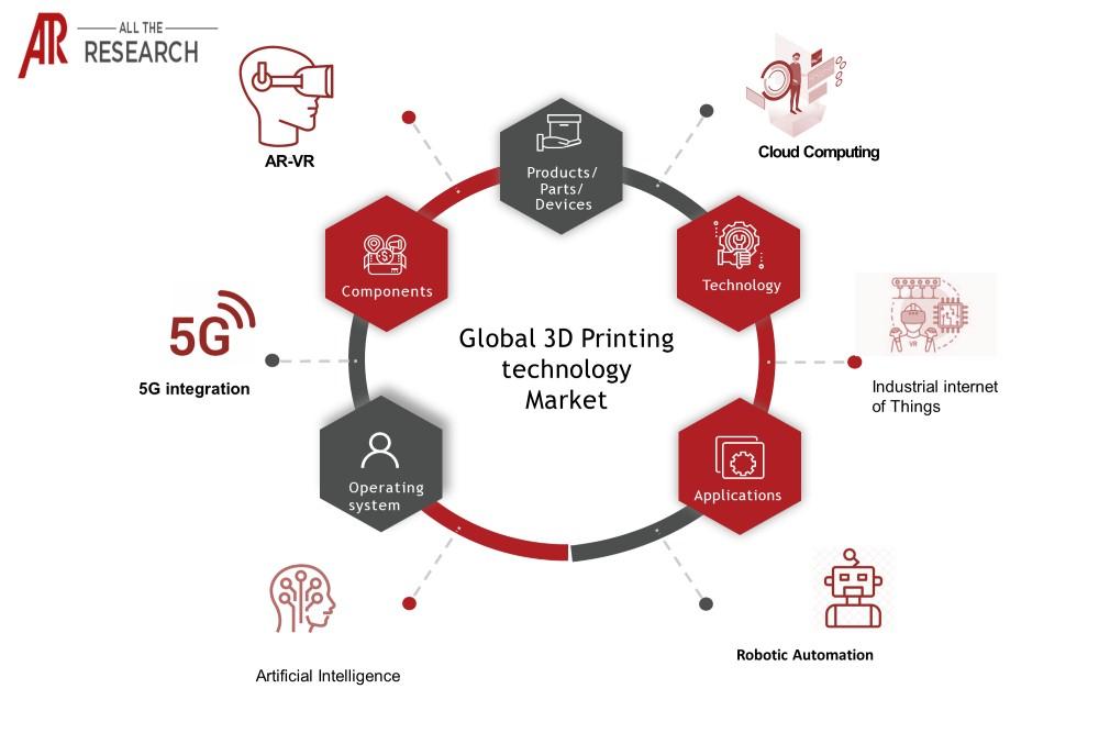 3D Printing Technology Market - Ecosystem
