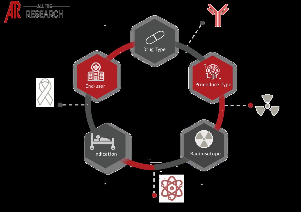 Major Interconnectivities of Radioimmunotherapy Market Ecosystem