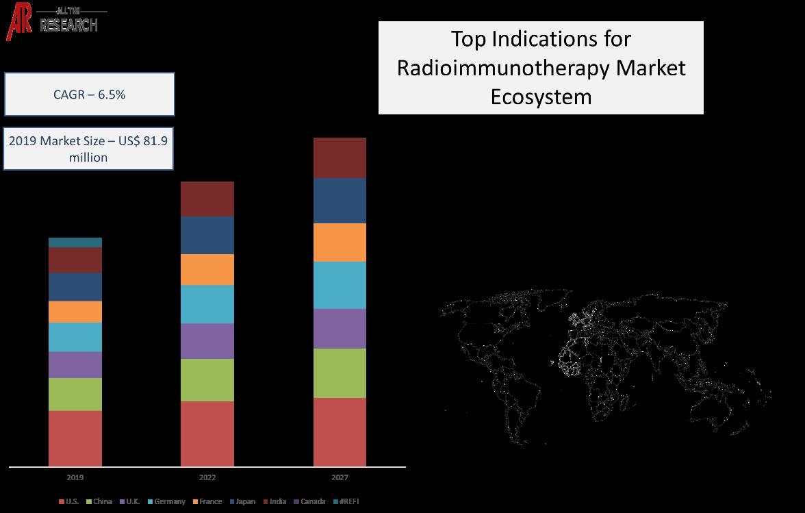 Market Statistics Glimpse Radioimmunotherapy Market Ecosystem