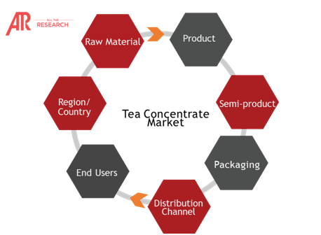 Ecosystem Snapshot Tea Concentrate Market
