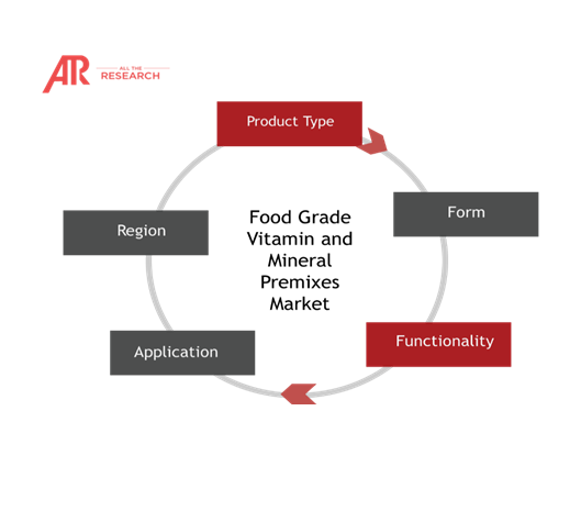 Food Grade Vitamin and Mineral Premixes Market Ecosystem Snapshot